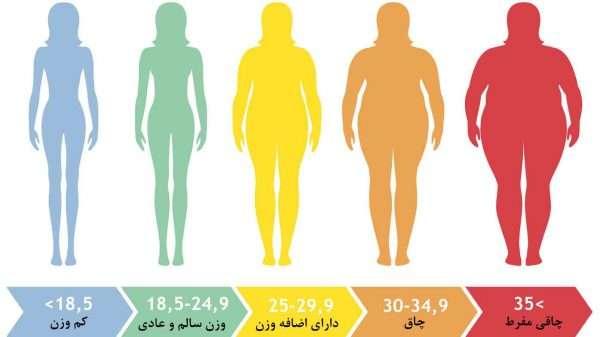 شاخص تودهی بدنی (BMI)