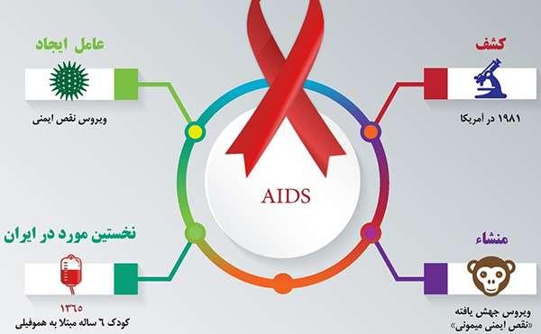 ویروس HIV
